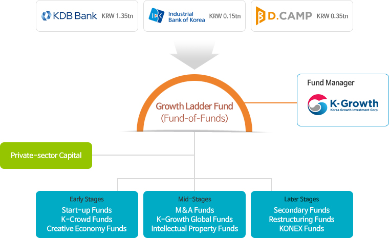 KEB Bank / Industrial bank of korea / D.CAMP